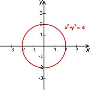 Cartesian-coordinate-system-with-circle